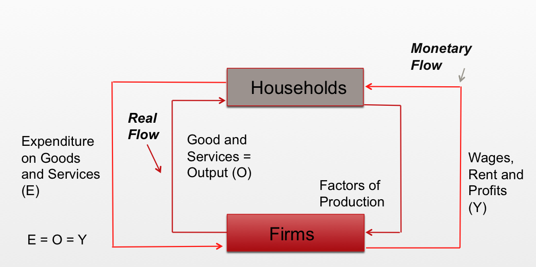 Circular flow of income hannahs blog circular flow of income ccuart Image collections